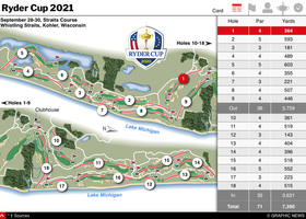 GOLF: Ryder Cup 2021 interactive (1) infographic