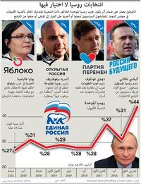 السياسة: الانتخابات البرلمانية الروسية infographic