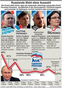 POLITIK: Russlands Parlamentswahl infographic
