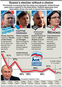 POLITICS: Russia parliamentary election infographic