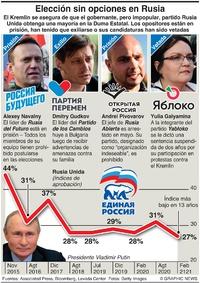 POLÍTICA: Elección parlamentaria en Rusia infographic
