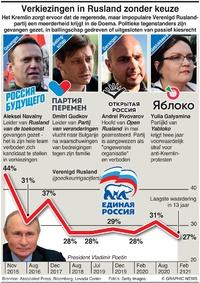 POLITIEK: Parlementsverkiezingen Rusland infographic