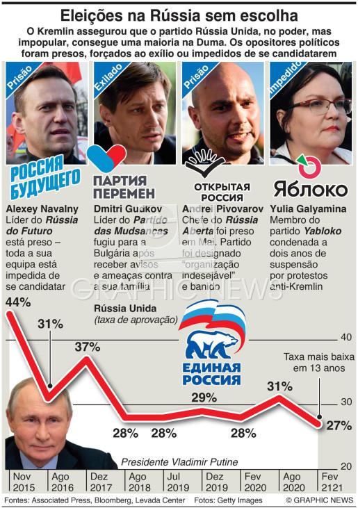 Eleições parlamentares na Rússia infographic