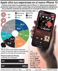 TECNOLOGÍA: Las esperanzas de Apple se cifran en el nuevo iPhone 13 infographic