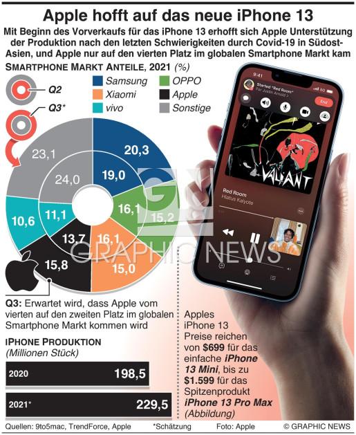 Apple's Hoffnung ist das neue iPhone 13 infographic