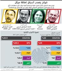 سياسة: شولتز يتصدر السباق لخلافة ميركل infographic