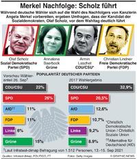 POLITIK: Umfragen zur Deutschland Wahl infographic