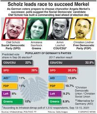 POLITICS: German election poll tracker infographic