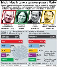 POLÍTICA: Seguidor de sondeos de la elección alemana infographic
