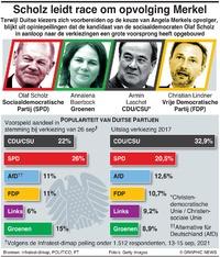 POLITIEK: Peiling Duitse verkiezingen infographic