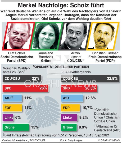 Umfragen zur Deutschland Wahl infographic