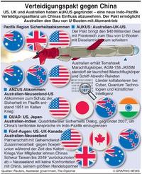 MILITÄR: Abkommen in der Pazifik Region infographic