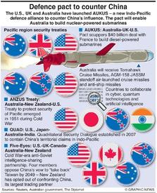 MILITARY: Pacific region treaties infographic