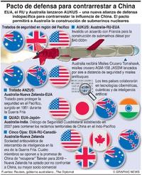 EJÉRCITOS: Tratados en la región del Pacífico infographic