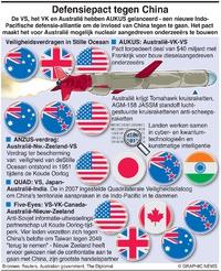 MILITARY: Verdragen Pacifische regio infographic