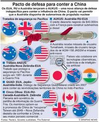 DEFESA: Tratados na região do Pacífico infographic