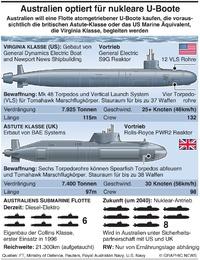 MILITÄR: Anforderungen von Australiens nuklearer U-Boot Flotte nuclear submarine requirement infographic