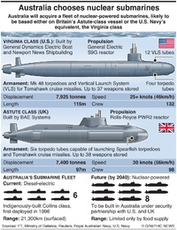 MILITARY: Australia nuclear submarine requirement infographic