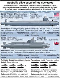 EJÉRCITOS: Australia elige submarinos nucleares infographic