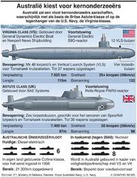 MILITARY: Vereiste kernonderzeeërs Australië infographic