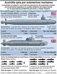 DEFESA: Austrália opta por submarinos nucleares infographic