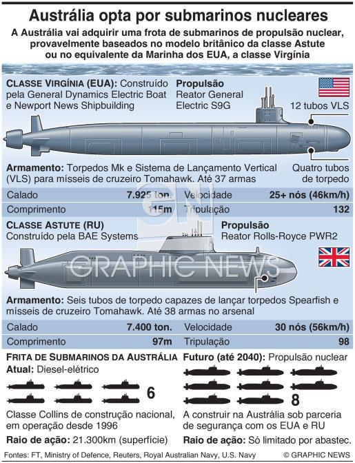 Austrália opta por submarinos nucleares infographic