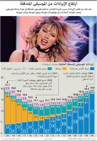 أعمال: ارتفاع الإيرادات من الموسيقى المتدفقة infographic
