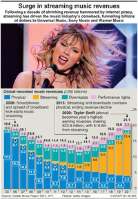 BUSINESS: Streaming music revenues surge infographic