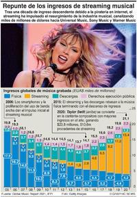 NEGOCIOS: Repunte de ingresos de streaming musical infographic