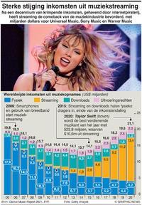 BUSINESS: Sterke stijging inkomsten uit muziekstreaming infographic