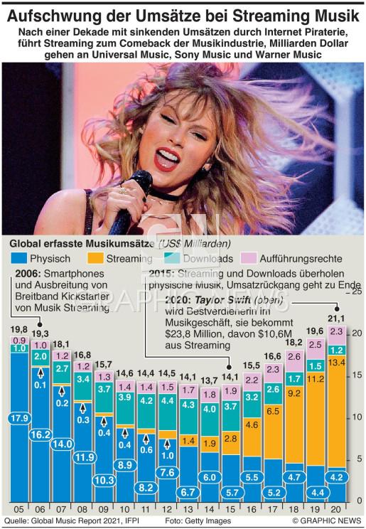 Umsätze in Streaming Musik steigen infographic