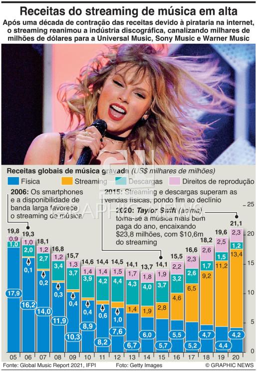 Receitas do streaming de música em alta infographic