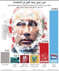 سياسة: حزب بوتين يتجه للفوز في الانتخابات infographic