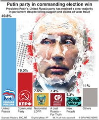 POLITICS: Putin party in commanding election win infographic