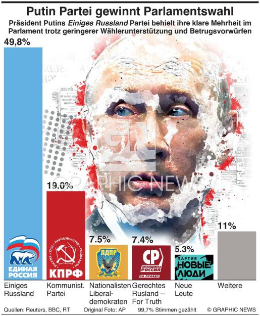 Putin Partei siegt überlegen  infographic