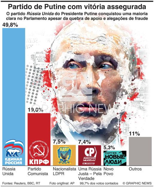 Partido de Putine com vitória assegurada nas eleições infographic