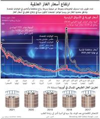 طاقة: ارتفاع أسعار الغاز العالمية infographic