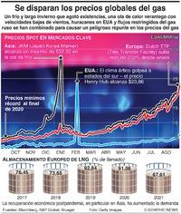 ENERGÍA: Costos de gas natural en máximo récord infographic