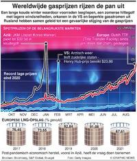 ENERGIE: Kosten aardgas op recordhoogte infographic