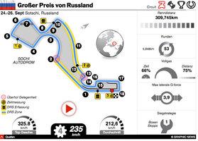 F1: Russland GP 2021 interactive infographic