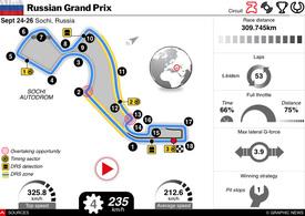 F1: Russia GP 2021 interactive infographic