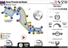 F1: GP de Rusia 2021 Interactivo infographic