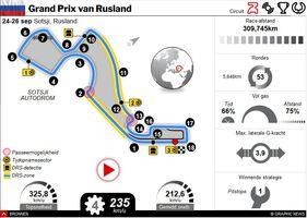 F1: GP van Rusland 2021 interactive infographic