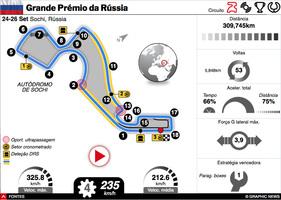 F1: GP da Rússia 2021 interactivo infographic