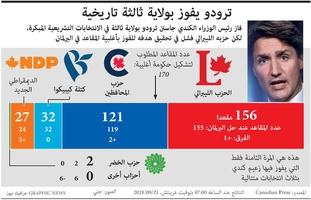 سياسة: ترودو يفوز بولاية ثالثة تاريخية infographic