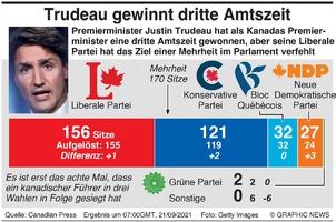 POLITIK: Wahlergebnis in Kanada infographic