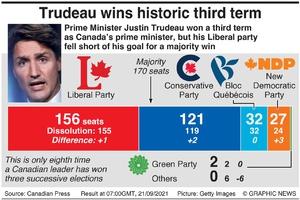 POLITICS: Canada election result infographic