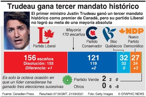 POLÍTICA: Resultado de la elección en Canadá infographic