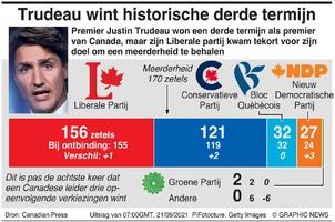 POLITIEK: Uitslag verkiezing Canada infographic