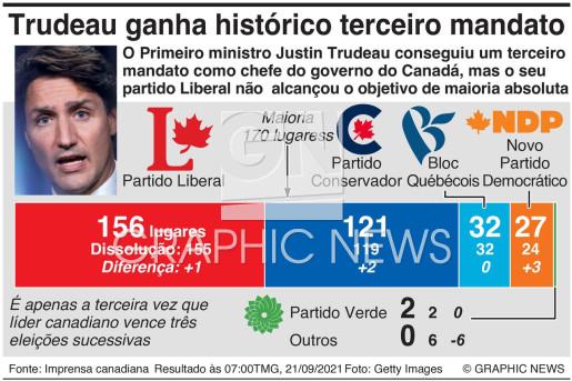 Resultado das eleições no Canadá infographic